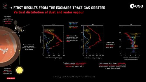 ExoMars Trace Gas Orbiter's main science mission