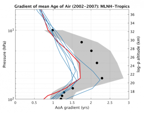 Vertical profile of the differences between the age of stratospheric air in the mid-latitudes and in the tropics for the period 2002-2007. The modelled updraft of stratospheric air in the tropics is faster than according to observations (black dots with their uncertainties in grey), whether using meteorological reanalyses with the BASCOE transport model (blue lines) or the climate model WACCM (red line). See Chabrillat et al. (ACP, 2018) for more information.
